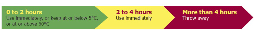 Source: http://www.foodsafety.asn.au/resources/temperature-danger-zone-keep-hot-food-hot-and-cold-food-cold/
