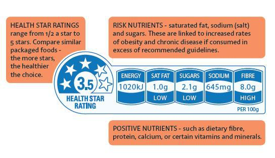 How can I use the Health Star Rating to make Healthier Choices at the Supermarket?